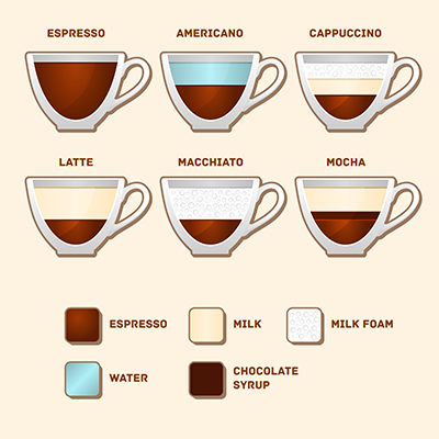 types-of-coffee-display-400