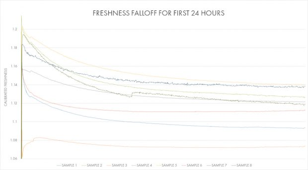 First-24-hours-graph-620x343