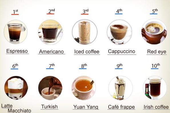 أفضل 10 مشروبات قهوة في العالم بالوصفات الأكثر استهلاك ا طرق تحضير القهوة مجتمع القهوة