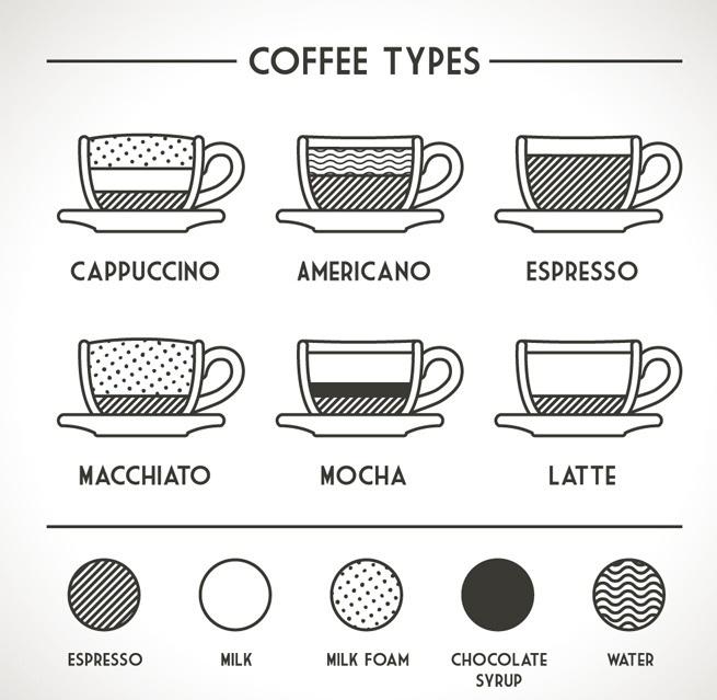 كيف يمكنك التفرقة بين 12 نوع مختلف من القهوة طرق تحضير القهوة مجتمع القهوة