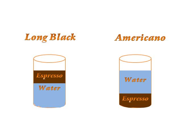 امريكانو ولونج بلاك