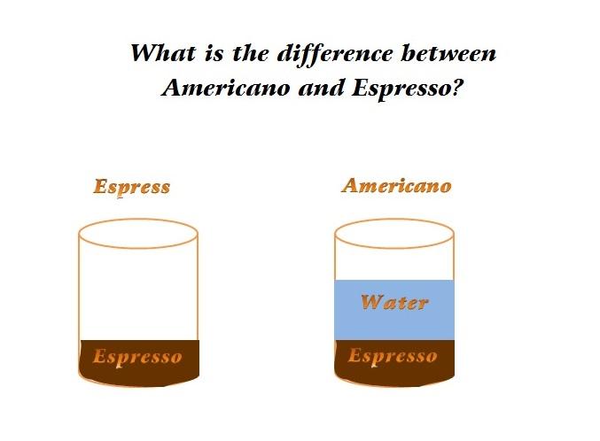 espresso and americano